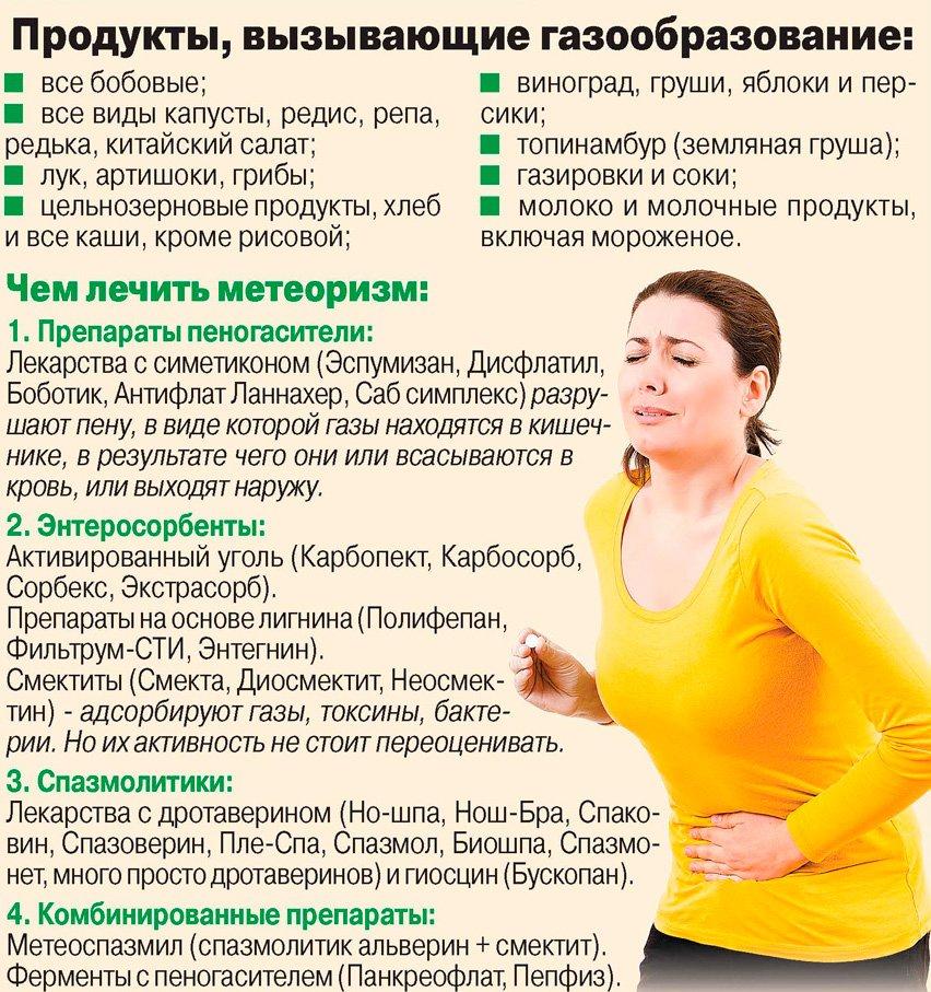 Диета При Хроническом Вздутии