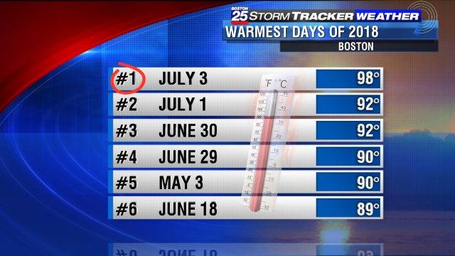 RT @ShiriSpear: Yesterday #Boston hit 98 degrees-the hottest day of 2018 so far!  #boston 25 #mawx https://t.co/bGcMA3hdNj