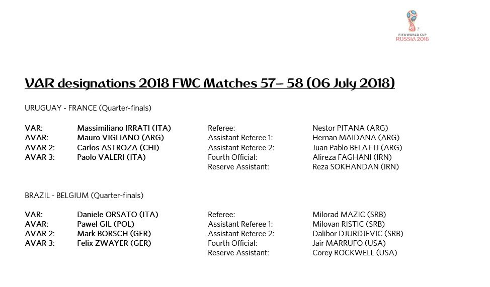 VAR designations for 2018 FIFA World Cup Matches 57 - 58 (06 July 2018)  Quarter-finals  @FIFAWorldCup  https://t.co/onUHYpNc9G  #FootballTechnology