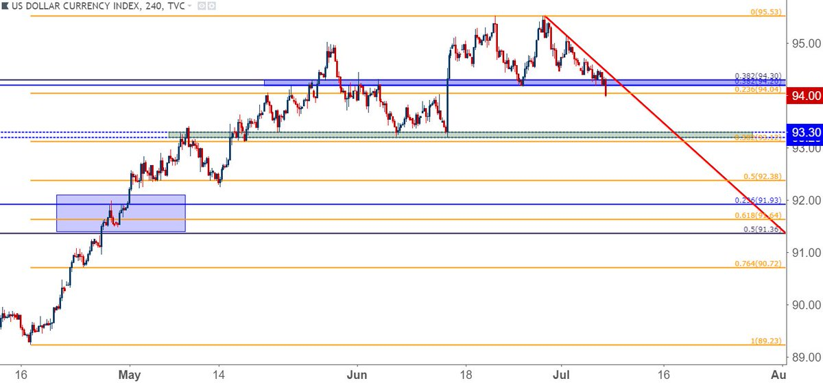 US Dollar Falls Through Support EUR USD To Post ECB Highs After NFP