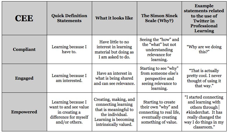 """On moving from """"compliance"""" to """"empowerment"""". It is not about ridding compliance all together, but moving beyond it. #InnovatorsMindset https://t.co/UdLElxtE45"""