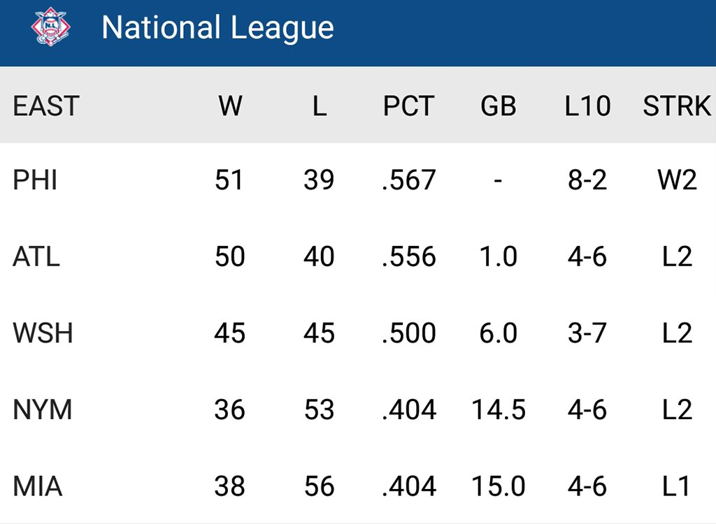 The @Phillies are all alone atop the NL East. https://t.co/xpzNz5DQO0