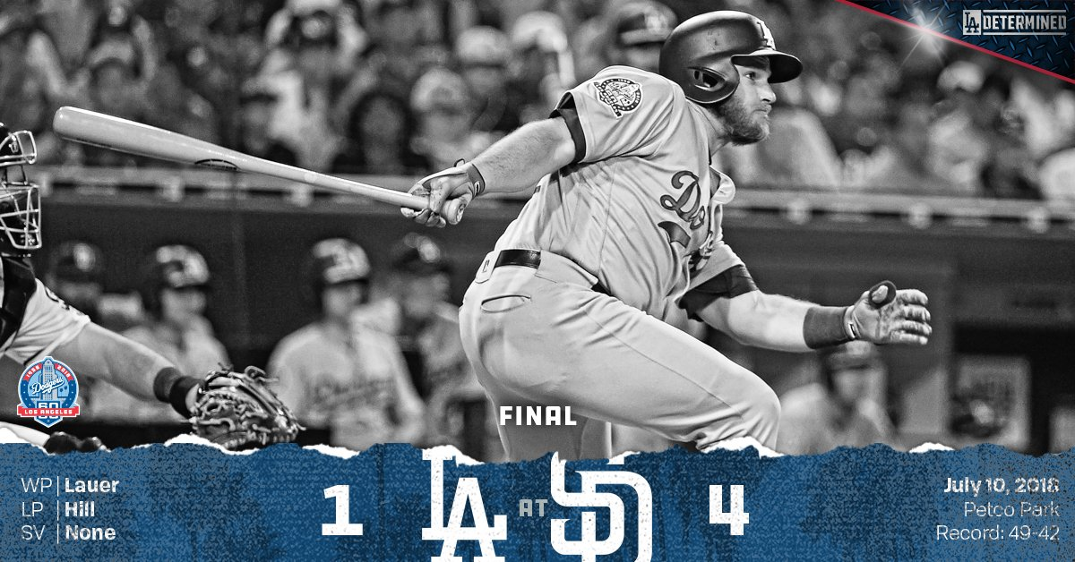 RECAP: @maxmuncy9 homers in the ninth, #Dodgers fall to Padres.  ��: https://t.co/tRyk7iyocS https://t.co/ghM75wtaYE