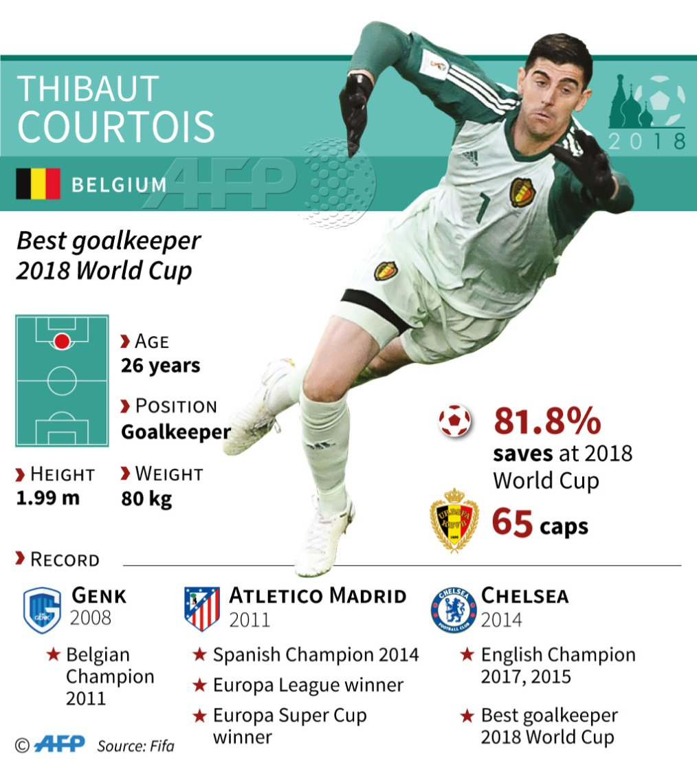Thibault Courtois: interesting football career facts 76