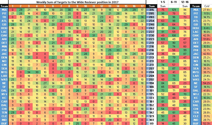 RT @pahowdy: Teams really seem t stop targeting WR's in the last 5 weeks of 2017 https://t.co/8nOqz8ffRQ