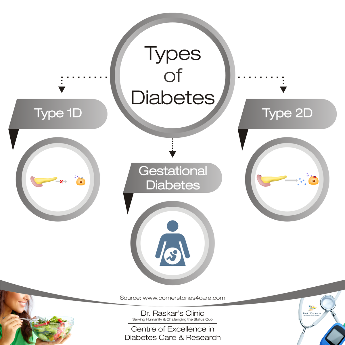 test Twitter Media - #Diabetes is a type of disease in which the body cannot properly store & use #sugar produce from the #food that we eat as a result of metabolic activity of the body. There r mainly 3 types of Diabetes-#GestationalDiabetes #Type2Diabetes #Type1Diabetes #Type1D #Type2D #T1D #T2D https://t.co/BB5VqmShEb