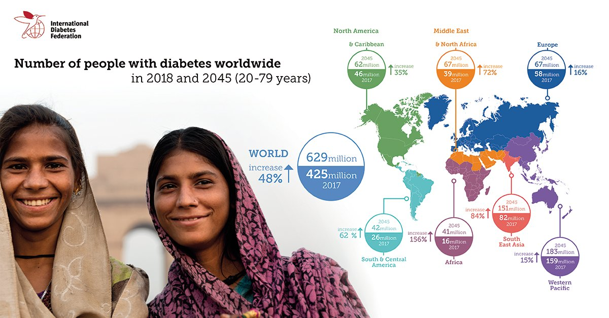 test Twitter Media - Nearly half a billion people are currently living with #diabetes. 80% live in low and middle income countries. Learn more in our #DiabetesAtlas https://t.co/ZtYzI8xafV https://t.co/UEqH54PVpz