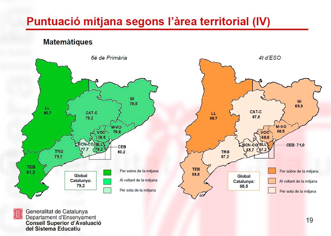 👉🏾Resultats de les avaluacions de competències bàsiques de 6è de primària i 4t d'ESO  🌍Mapa de les puntuacions mitjanes en matemàtiques segons l'àrea territorial de Catalunya https://t.co/wQ6CbXdOoD