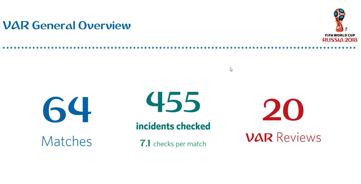Refereeing and VAR at the 2018 FIFA World Cup: A new era for football. Read the final statistics here: https://t.co/u6lTpdt4dM   @FIFAWorldCup  https://t.co/onUHYpNc9G  #FootballTechnology