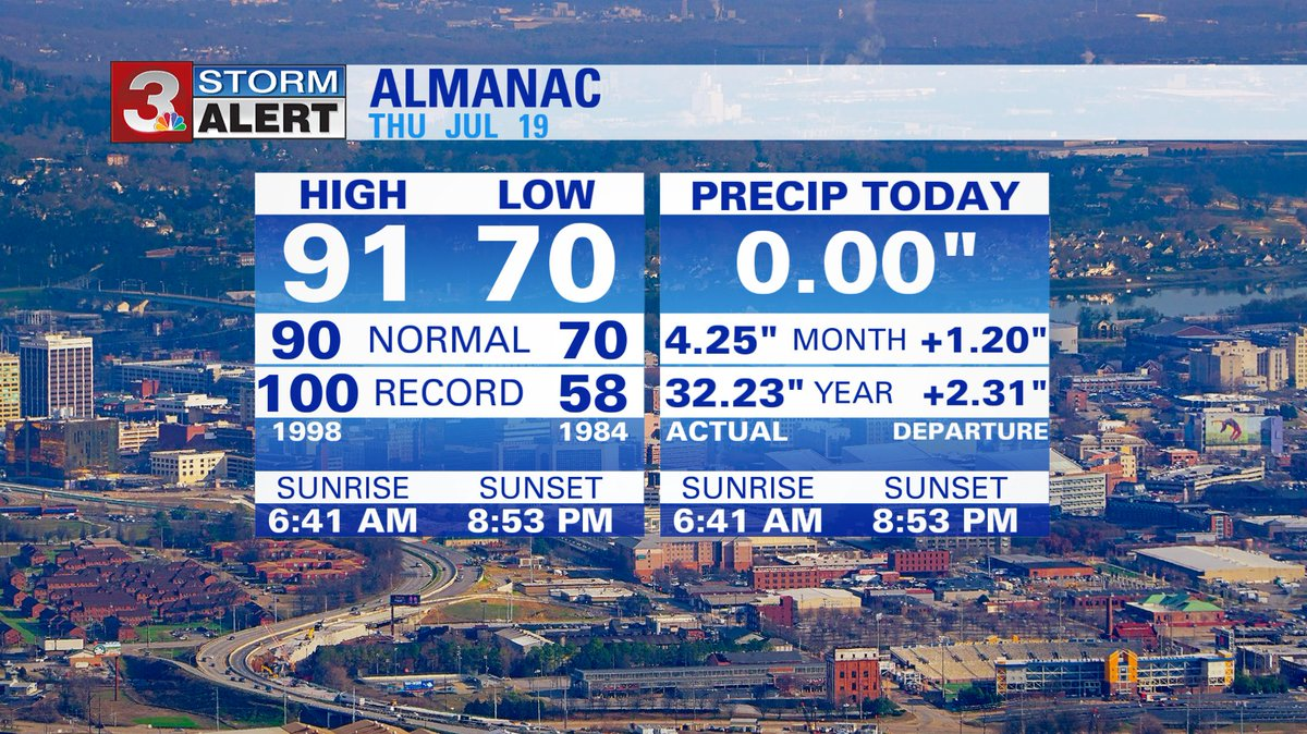 Here is today's weather almanac for The Scenic City. Stats are from @ChattAirport . #CHAwx https://t.co/LwGvXf2OTK