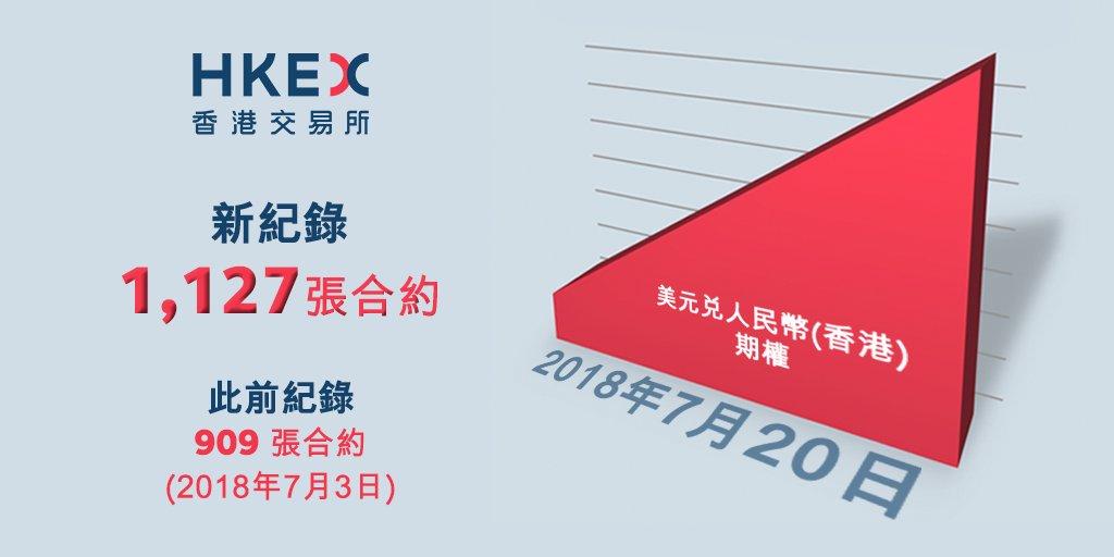人民幣匯率持續波動,香港交易所美元兌人民幣(香港)期權本月再創紀錄! https://t.co/g1HpLJkPCA