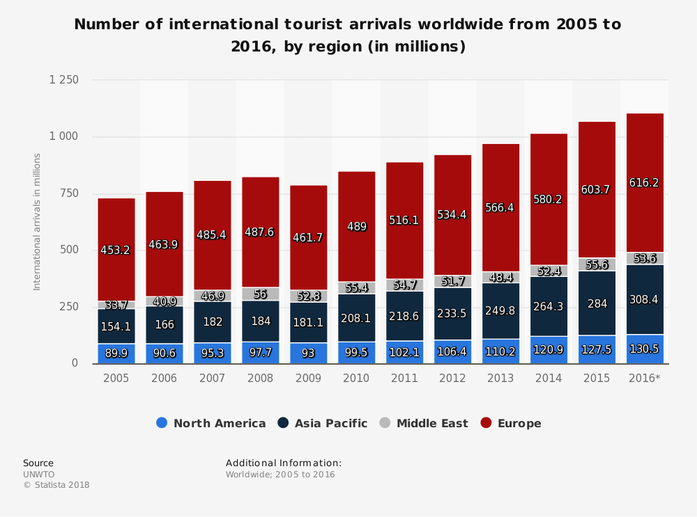 RT @wef: Overtourism is becoming a major issue for cities across the globe https://t.co/pxpIiDqpdk #travel #tourism https://t.co/oXO2VYAZIu
