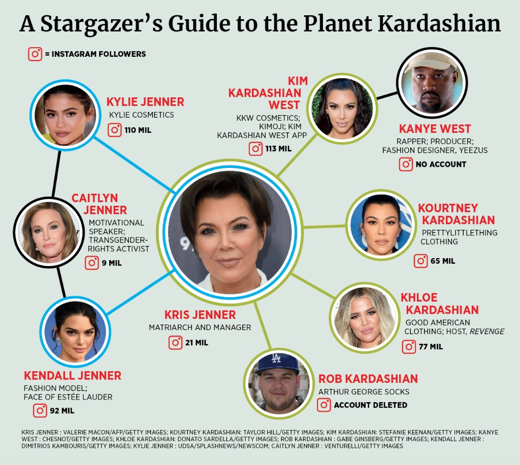 test Twitter Media - A stargazer's guide to the planet Kardashian: https://t.co/Ynly4QLM0S #SelfMadeWomen https://t.co/JEKbBUpiz1