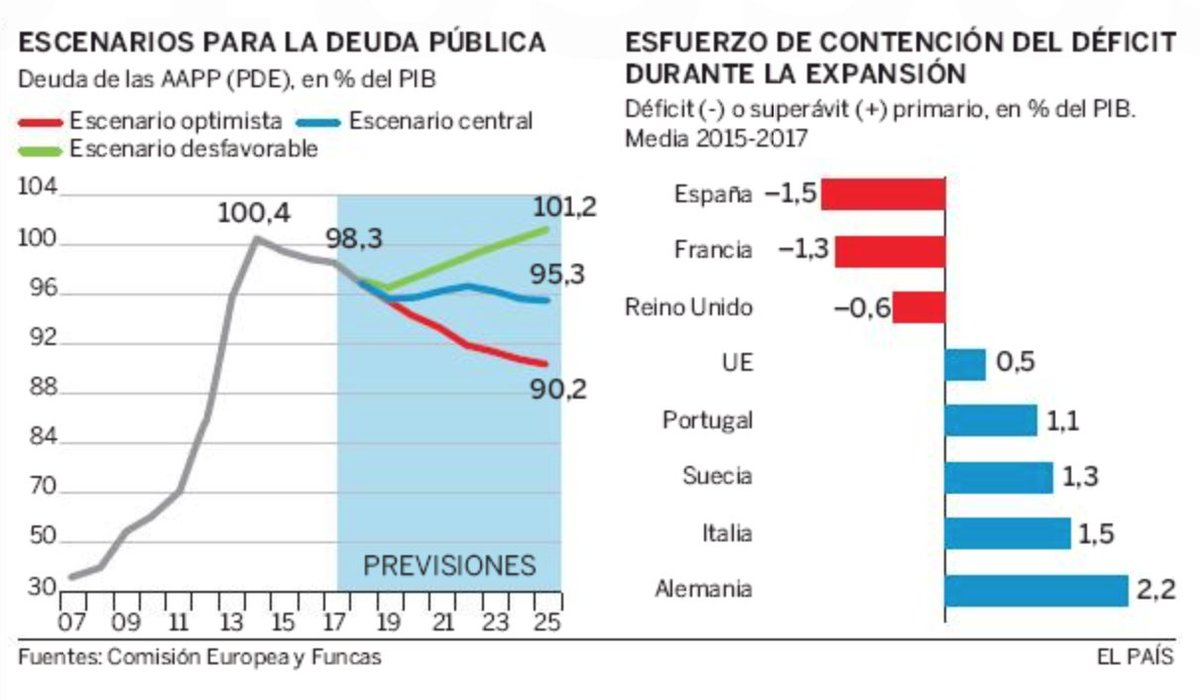 La engañosa levedad del déficit, por @RaymondTorres_  https://t.co/oecXGQNsgo vía @el_pais https://t.co/f11crccPN2