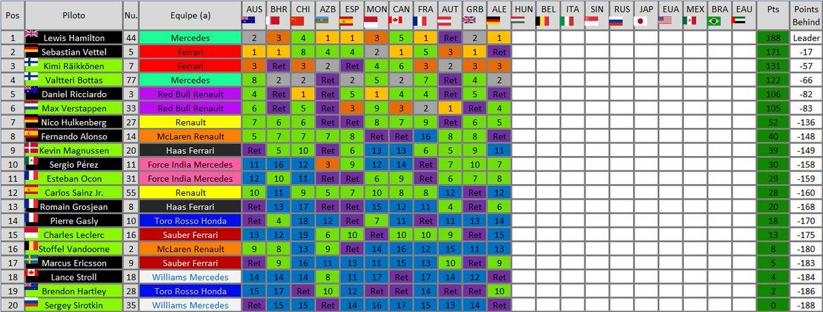 Olha como ficou o mundial de pilotos após essa corrida maluca. #F1naGlobo  #F1noSporTV https://t.co/cB1RAgR1Ga