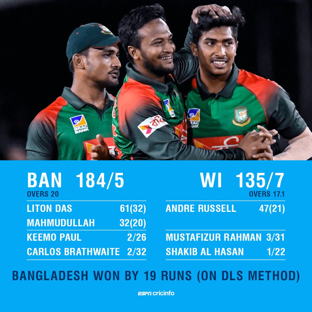 Bangladesh make it back-to-back wins in Florida to seal the T20I series!   https://t.co/67sxKaeuVO #WIvBAN https://t.co/XnmpnC3yIr