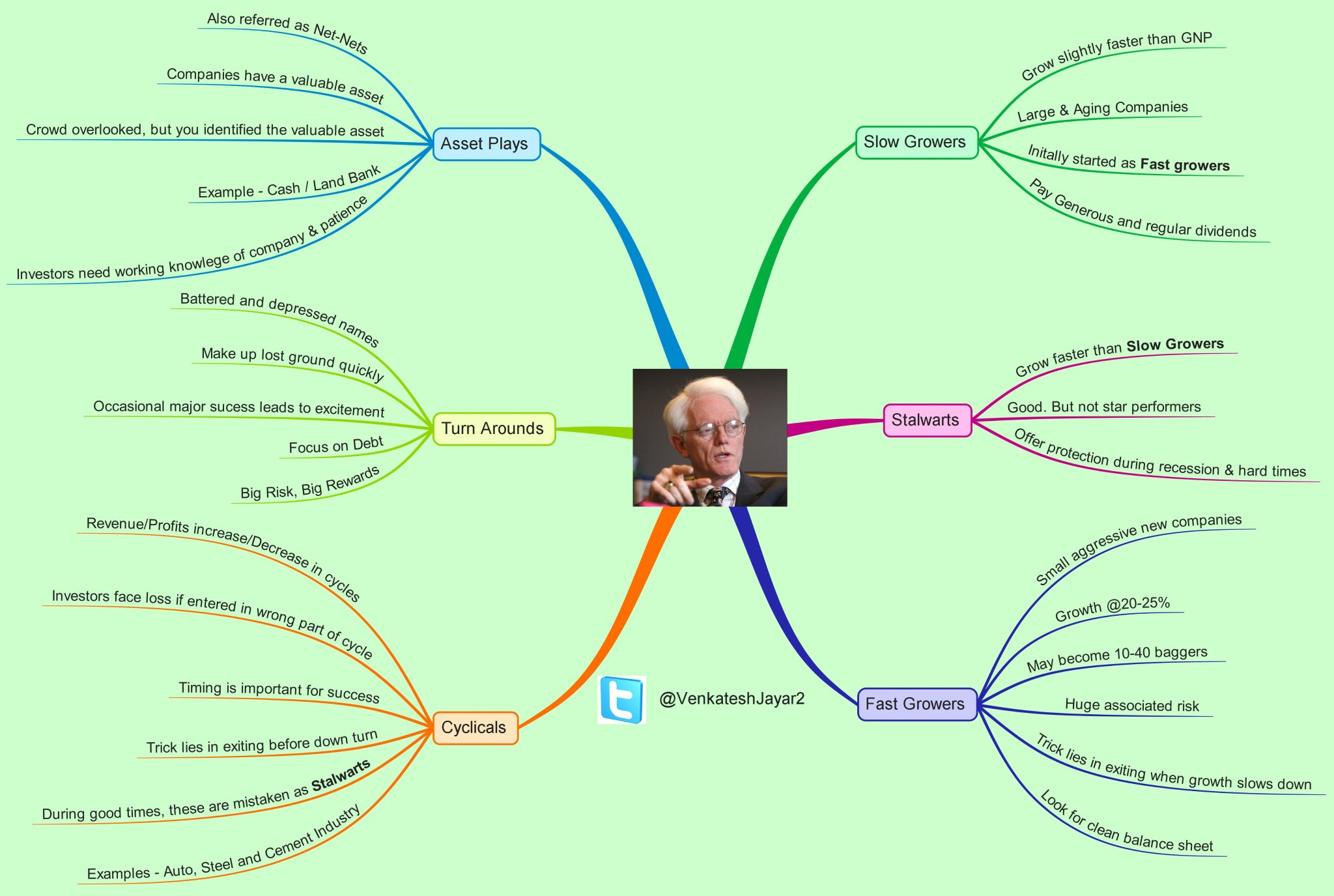 PETER LYNCH 6 CATEGORY OF COMPANIES  @equitree made in Mindmap https://t.co/jyfvzx7FEq