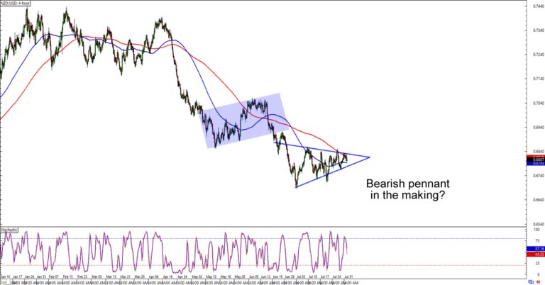 Chart Art Trend Continuation Patterns On Gbpusd And Nzdusd