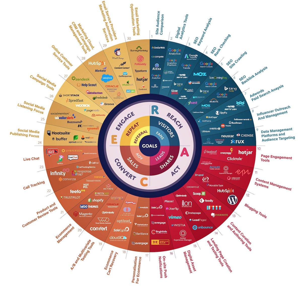150 Digital #Marketing Tools for 2018 #BizTips #SMB #CMO #DigitalMarketing #IoT #GrowthHacking #contentmarketing #Tips #SMM #SEO #SEM #startups #social #socialmedia #twitter #BloggingTips #webdev #UX #sales #Innovation #Tech #Marketing #Internet #InternetMarketing #Productivity https://t.co/XivB6YPz1v