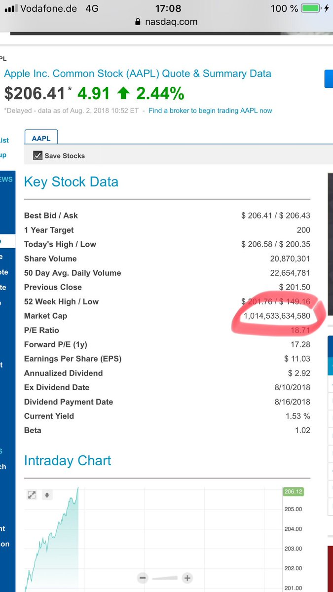 NASDAQ Realtime finally shows the $1T market cap of Apple! A historical day! https://t.co/84LyhGJKi5