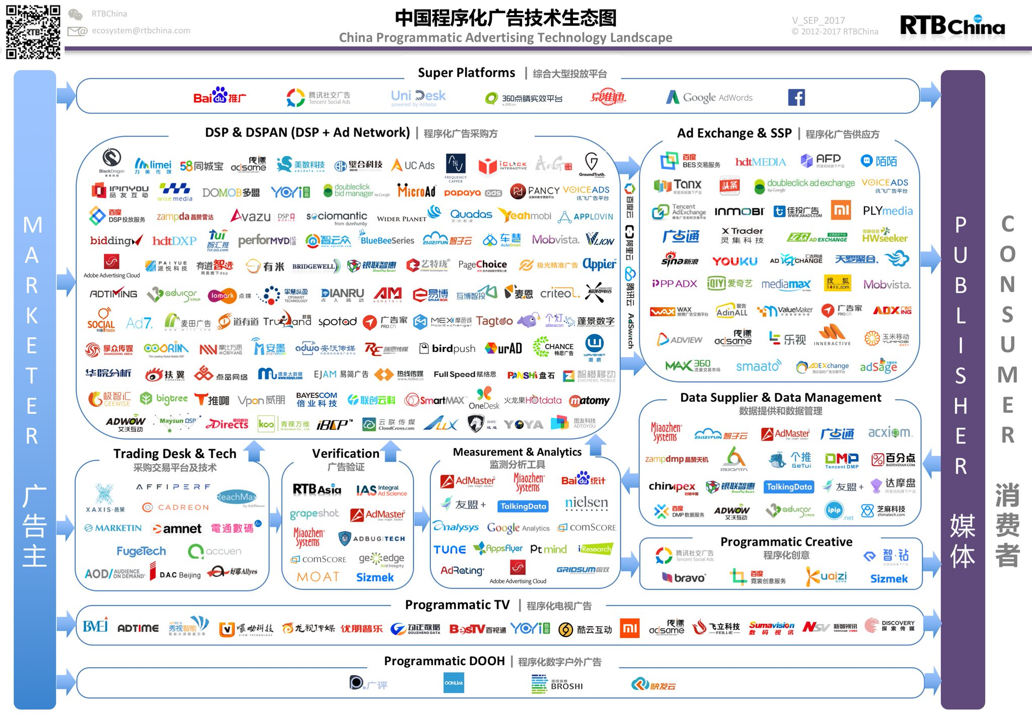 Looking forward to keynoting a marketing technology conference in Beijing next week — the martech space in China is fascinating, growing at an incredible rate, with dynamics that are both similar to yet different than the global industry. #MarTech https://t.co/UOQF059JOF