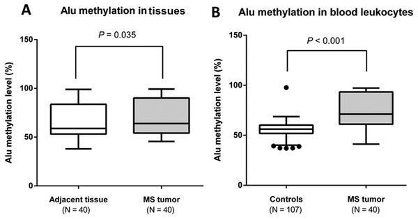 test Twitter Media - Alu hypermethylation and high oxidative stress in patients with musculoskeletal tumors https://t.co/6gejyqS2wM https://t.co/0VvQjOOyZz