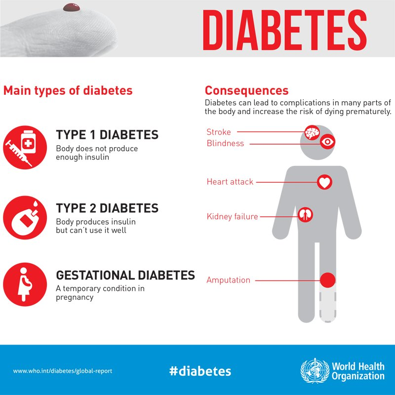 test Twitter Media - The main types of #diabetes and their consequences: https://t.co/1dKw4ylBlW