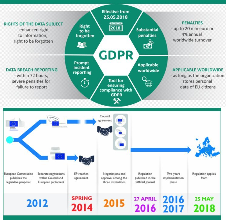 "A nice overview on GDPR. Check out ""The History of #GDPR to May 25th, 2018"" via @Fisher85M   #RT #ESOMAR #mrx #newmr #dataandprivacy https://t.co/8f1wuZf9GP"