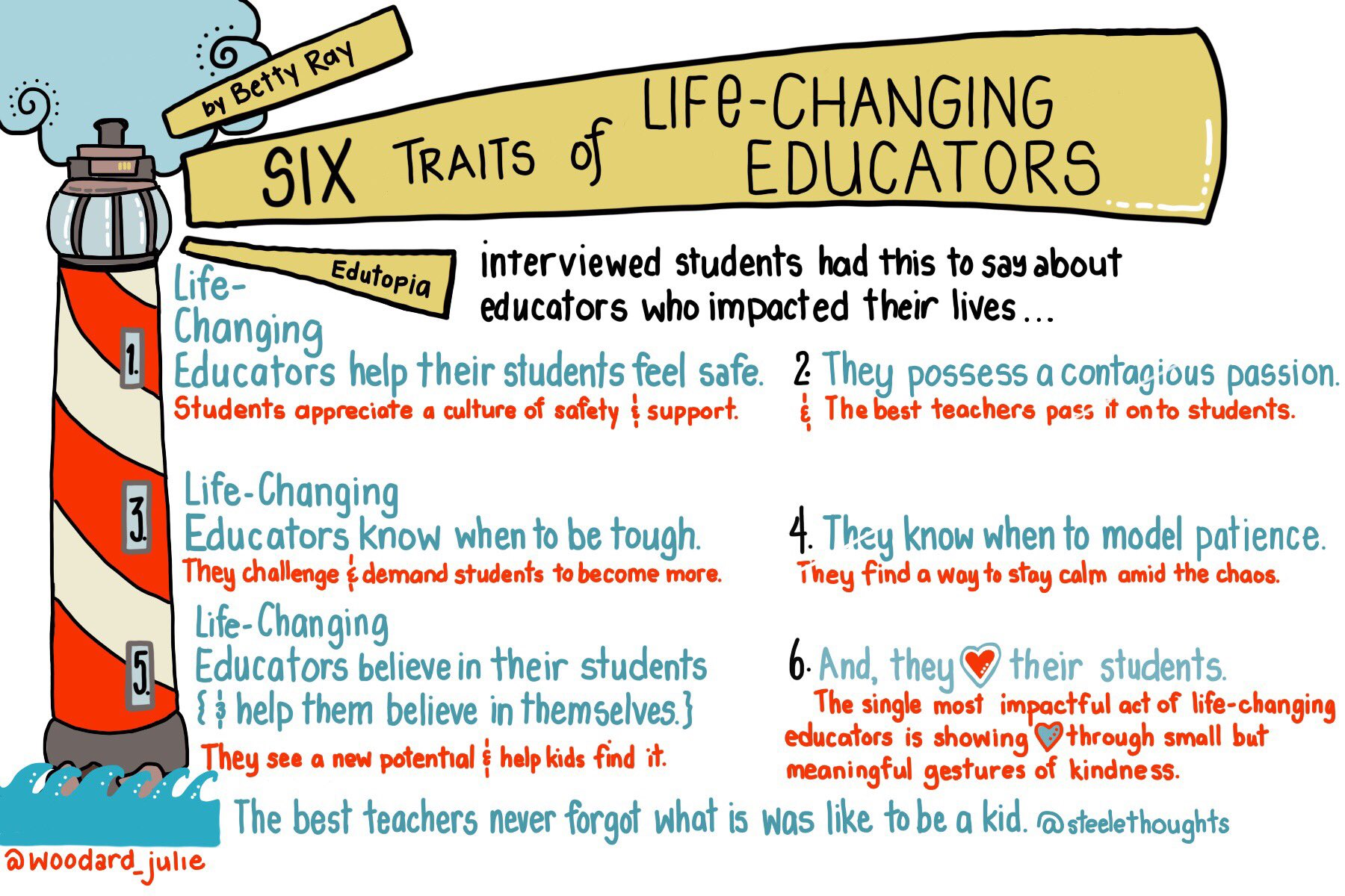 These are the qualities students identified in teachers that impacted their lives via @bettyray @woodard_julie @SteeleThoughts #edchat #teaching #stuvoice #teachchat #backtoschool https://t.co/9vpYkgI8ta