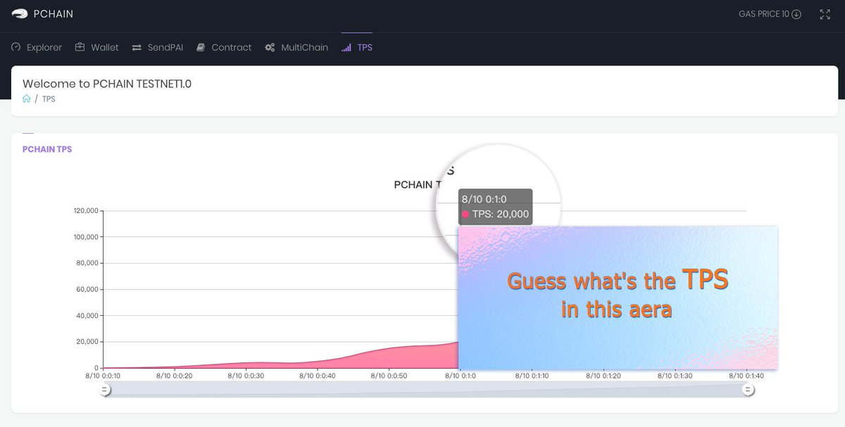 PCHAIN has published a screenshot of the testnet with a level of 20k TPS.  https://t.co/xgNzvtO5vn https://t.co/pMuiuRVWBf