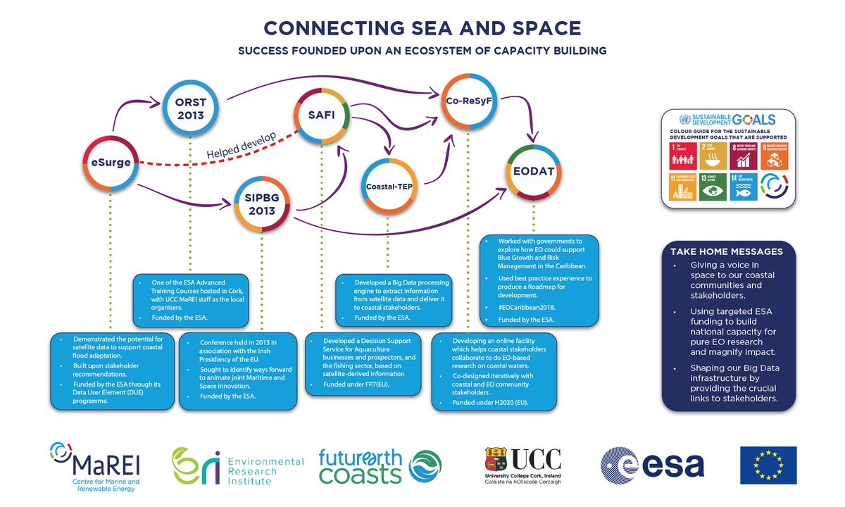 test Twitter Media - Linking Sea to Space – a nice example of how @esa funding can lead to bigger and better things, giving a voice in #space to our #coastal communities and stakeholders.You can learn more about the #MaREI Earth Observation & GIS Applications team here https://t.co/LrJTqnMgdj https://t.co/4tbBGhRFT1