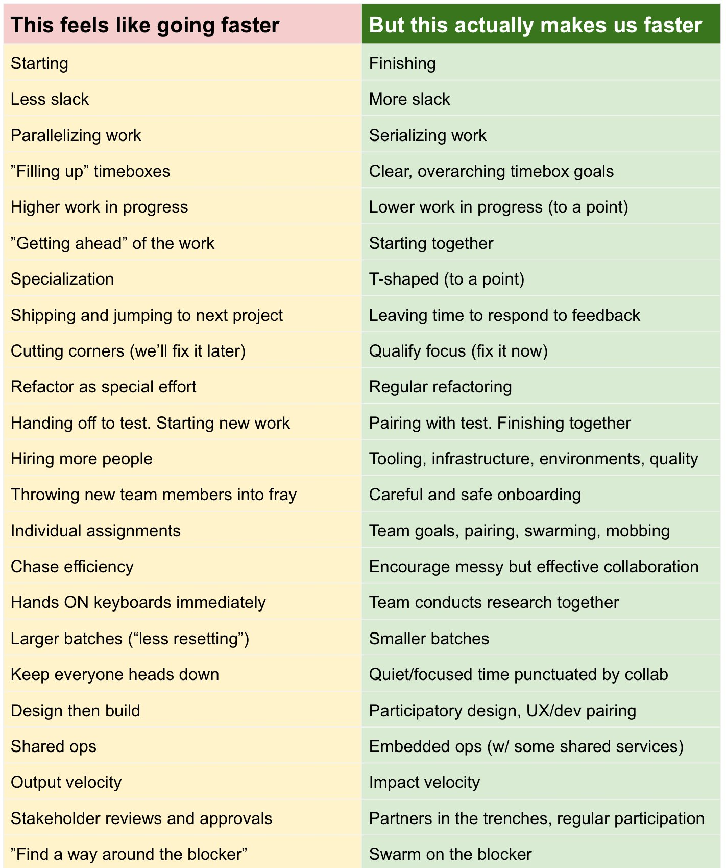 This feels like going faster Vs. This actually makes us faster  #lean #prodmgmt #quality #agile #devops https://t.co/nq8yT0Txz8
