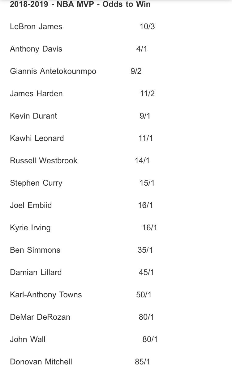 Bovada has released opening odds for next season's MVP. LeBron is favored, followed by Anthony Davis, Giannis, Harden and KD. https://t.co/M1IbSHMV2y