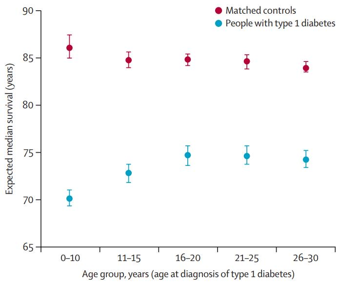 test Twitter Media - Early age of type 1 #diabetes diagnosis linked to greater heart risks and shorter life expectancy compared with later diagnosis—findings from a Swedish observational study #LancetNCDs https://t.co/ZcO54VaU9R https://t.co/OaPq6DeKT1