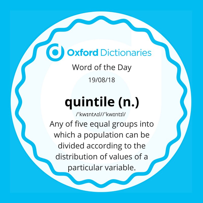 test Twitter Media - Word of the Day: quintile https://t.co/2kl2T0YVc0 https://t.co/cqMdw0jGAC