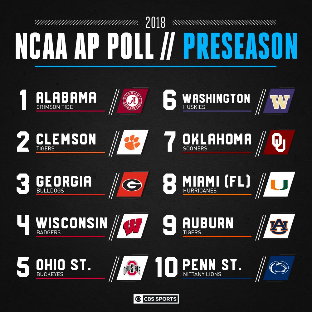RT @CBSSports: AP Poll is out!  Fresh college football rankings: https://t.co/qkBOtquFsG https://t.co/WTmcz8sgMN