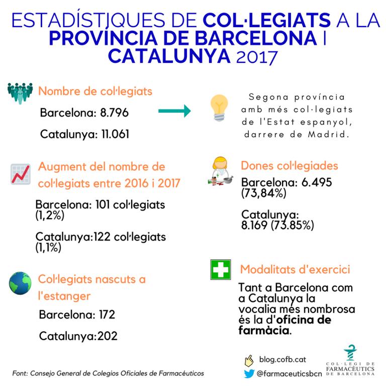 """test Twitter Media - 💡 Sabies que Barcelona ha estat una de les províncies amb més #farmacèutics col·legiats el 2017? Així ho recull l'informe 📝 de @Portalfarma """"Estadísticas de Colegiados Farmacéuticos y Farmacias Comunitarias 2017"""". Més dades 📊sobre la professió aquí 👉 https://t.co/mCoyqUmfjM https://t.co/LZ1WoZe2Hr"""