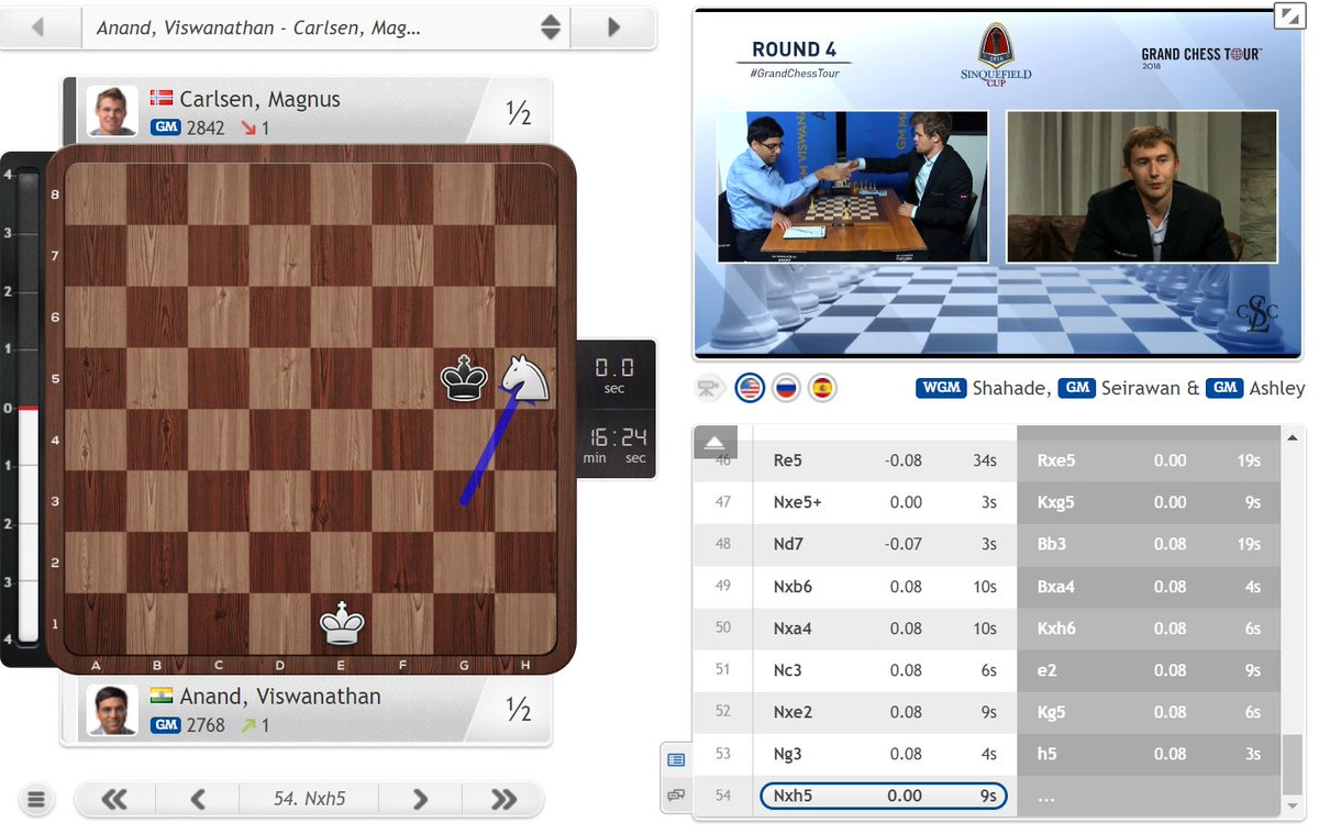 test Twitter Media - Out of respect for Vishy's beloved knights Magnus doesn't take the horsey :) https://t.co/U4QV4mNngD #c24live #SinquefieldCup https://t.co/TmDKOJKPGV