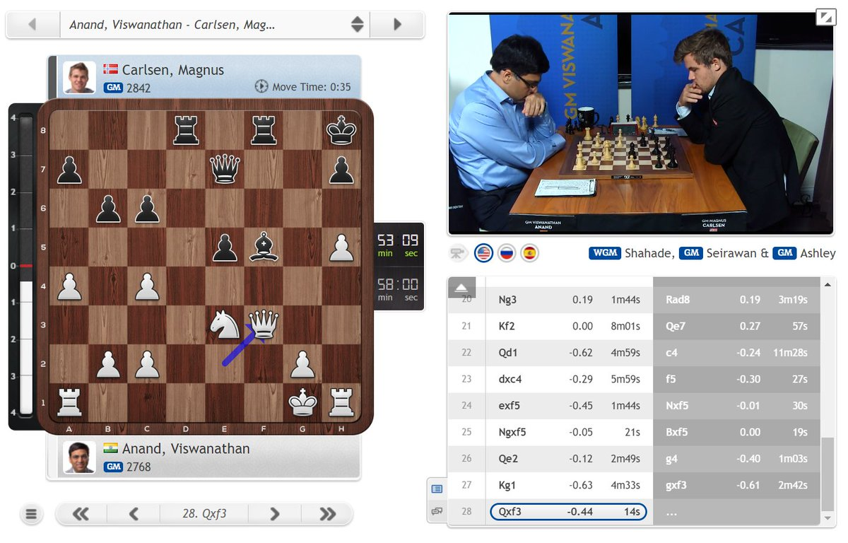 test Twitter Media - Vishy's position looks very scary against the World Champion, but so far he's playing fast and confidently: https://t.co/U4QV4mNngD #c24live #SinquefieldCup https://t.co/cNfFuerP2l