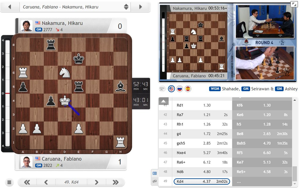 test Twitter Media - Caruana beats Nakamura to join a 5-way tie for the #SinquefieldCup lead and move back to world no. 2! https://t.co/OVHkQ3Lc7Q #c24live #GrandChessTour https://t.co/TlfW5GoCsi