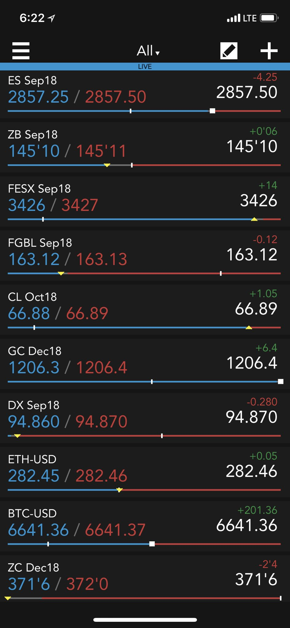 Market view on TT: #ES_F and #bunds are down. #ZB_F, #FESX, #CAC40 and #HangSeng are higher. #Crude, #gold and #aluminium are higher. #DX_F and #corn are lower. #Bitcoin and #ethereum are up. https://t.co/N5YqEBrgMM
