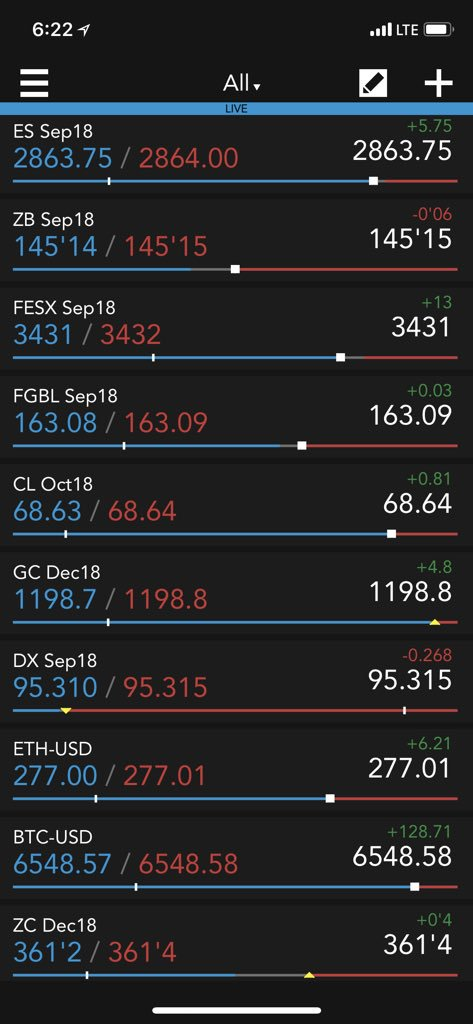 Market view on #TTMobile: #ES_F, #NIKKEI, #FESX and #bunds are up. #ZB_F and #BTP are down. #Corn, #crude, #gold and #lead are higher. #DX_F are down. #Bitcoin and #ethereum are up. https://t.co/kxRAxuNFFg