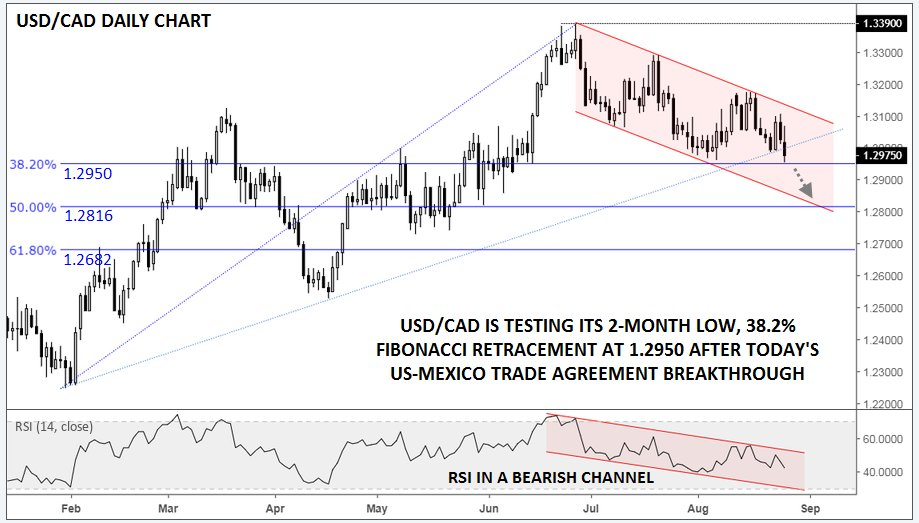 Usdcad Testing 12950 Support After Us Mexico Trade Agreement
