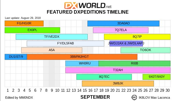 Featured DXpedition Timeline by DX-World for September 2018 https://t.co/sZW6V97u3x
