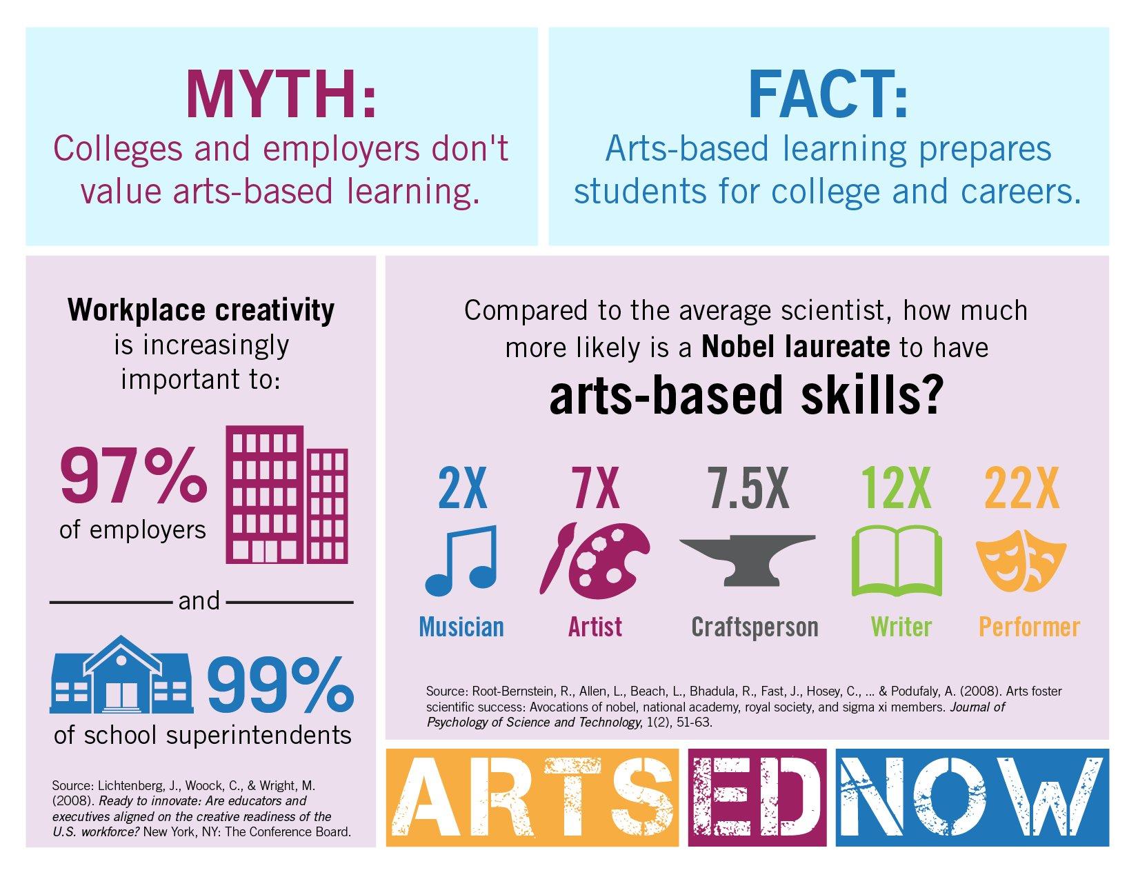 #ArtsEdNow #Facts for #ArtsEdWeek! #MythvsFact #DidYouKnow  Arts-based learning prepares students for college and careers!  #ArtsEducation #becauseofArtsEd https://t.co/GcpUtIIqEV