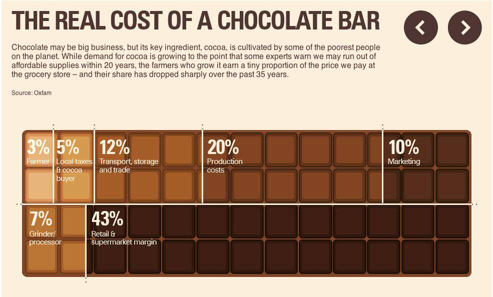 En el #DiaInternacionalDelChocolate hay que recordar que África produce el 70% del cacao del mundo. Sin embargo, solamente recibe un 2% de los 100.000.000.000 de dólares que mueve este mercado. https://t.co/5dbiJOG90u
