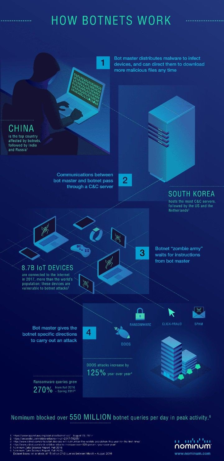How Botnets Work?  #Infographics #InfoSec #Security #CyberSecurity #DataBreach #DataProtection #CyberAttack #CyberWar #Hacker #malware #Botnet #Ransomware #Technews #RT https://t.co/ug8xzzxuaB