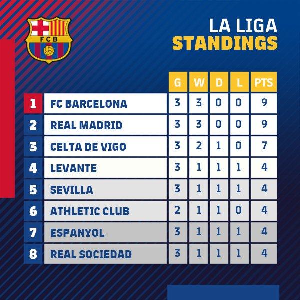 1° @FCBarcelona ????❤????⚽ https://t.co/0HHkLjcsRA