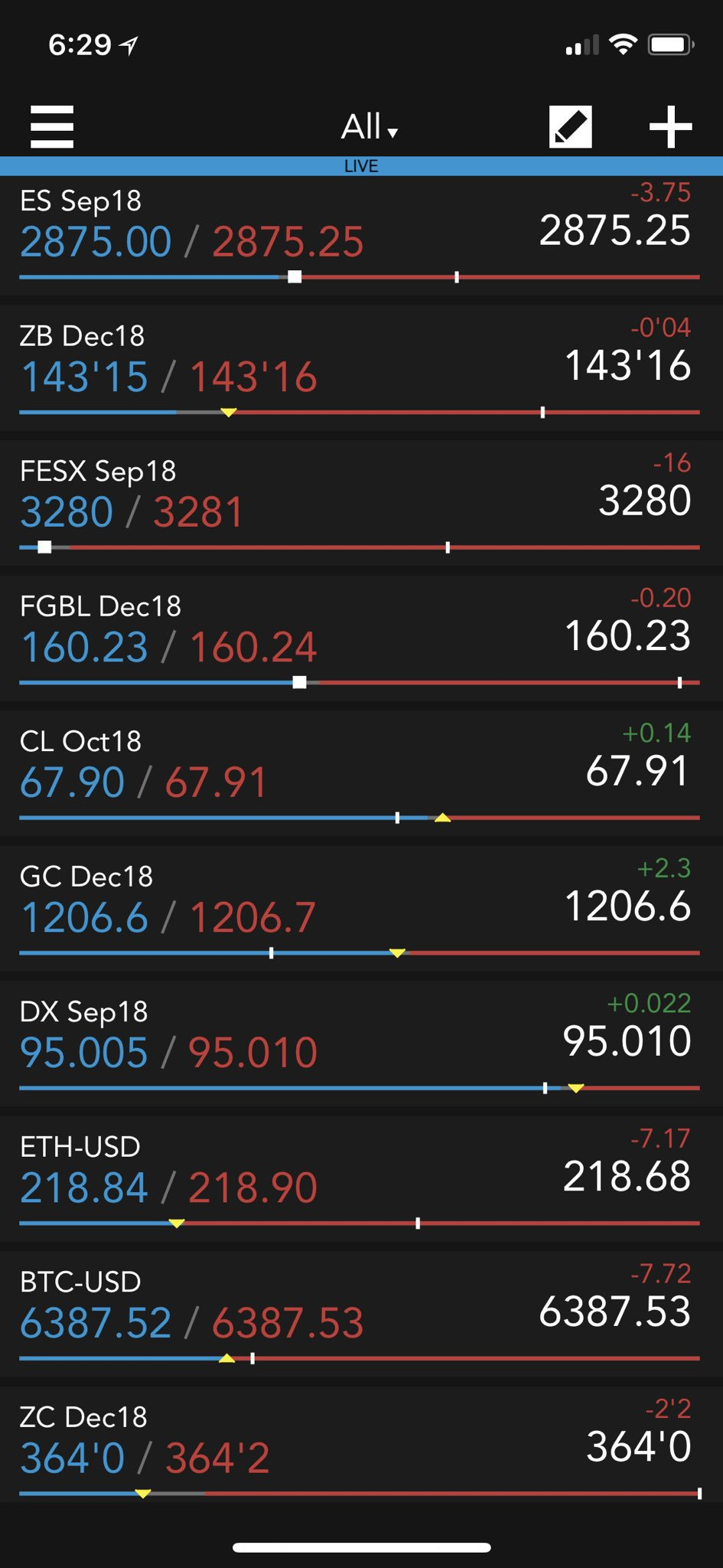 Market view on #TTMobile: #ES_F, #FESX, #HangSeng, #ZB_F and #bunds are lower. #Crude, #gold, #tin and #DX_F are higher. #Carbon futures are up. #Corn is down. #Bitcoin and #ethereum are lower. https://t.co/W3PvpcL3wK