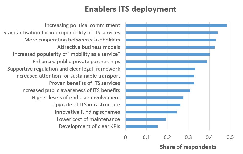 test Twitter Media - Do you want to know more about the enablers of #ITS deployment? @NEWBITS_CITS has examined this more closely: https://t.co/0plB79vQFz | #Mobility #Transportation https://t.co/3rSBO3C7ll